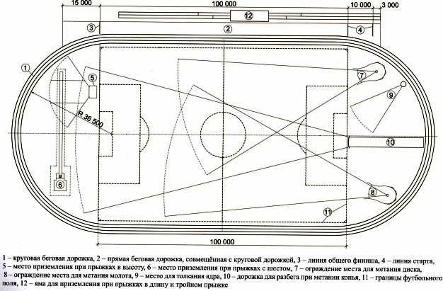 сооружения: контуры, схема